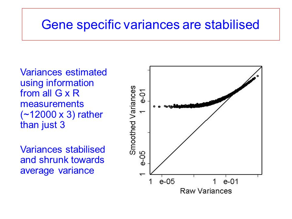 Variances estimated using information from all G x R measurements (~12000 x 3) rather than just 3 Variances stabilised and shrunk towards average vari