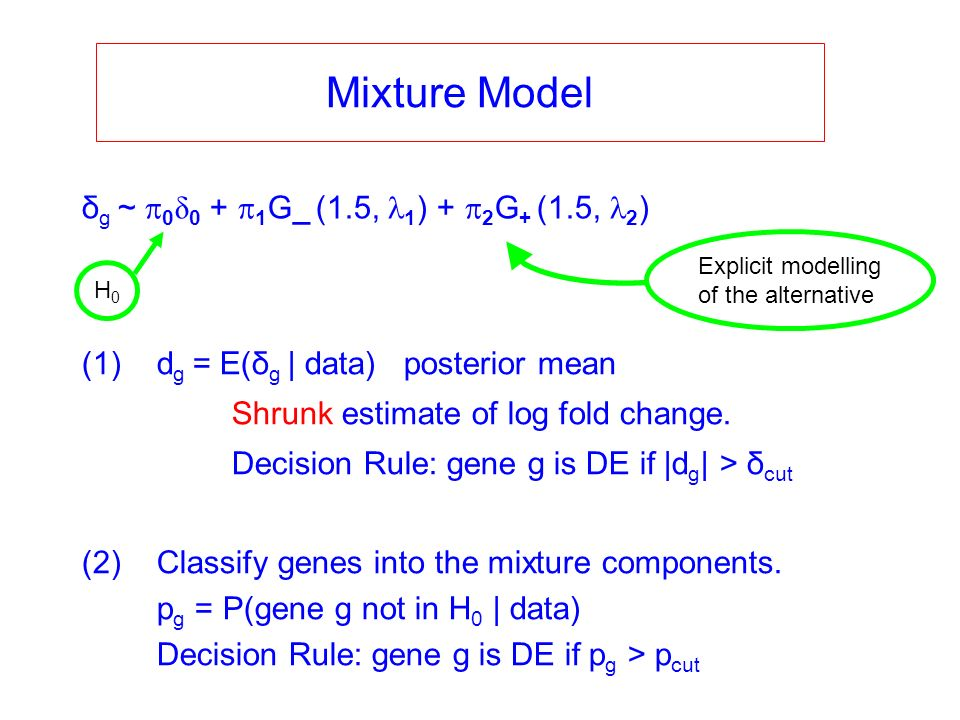 δ g ~ 0 δ 0 + 1 G_ (1.5, 1 ) + 2 G + (1.5, 2 ) Mixture Model (1)d g = E(δ g | data) posterior mean Shrunk estimate of log fold change. Decision Rule: