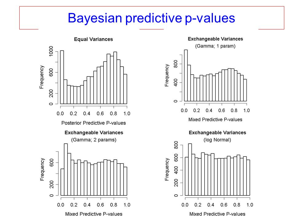 Bayesian predictive p-values