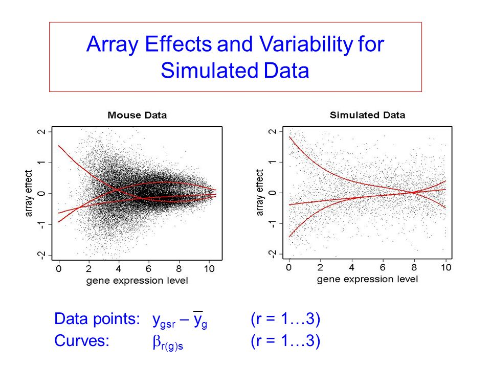 Array Effects and Variability for Simulated Data Data points:y gsr – y g (r = 1…3) Curves: r(g)s (r = 1…3) _