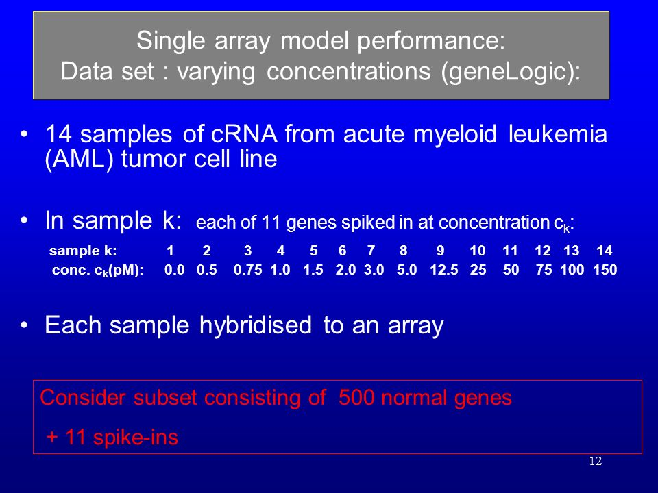 12 14 samples of cRNA from acute myeloid leukemia (AML) tumor cell line In sample k: each of 11 genes spiked in at concentration c k : sample k: 1 2 3 4 5 6 7 8 9 10 11 12 13 14 conc.