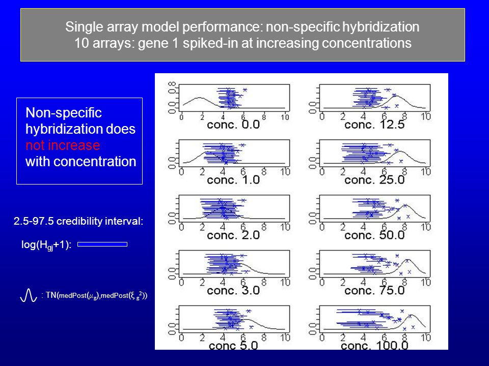 15 2.5-97.5 credibility interval: Single array model performance: non-specific hybridization 10 arrays: gene 1 spiked-in at increasing concentrations Signals Signals/cross Non-specific hybridization does not increase with concentration : TN( medPost ( g ), medPost (ξ g 2 )) log(H gj +1):