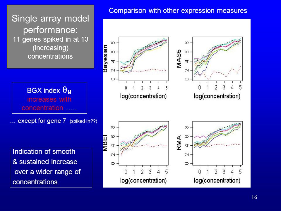 16 Single array model performance: 11 genes spiked in at 13 (increasing) concentrations BGX index g increases with concentration …..