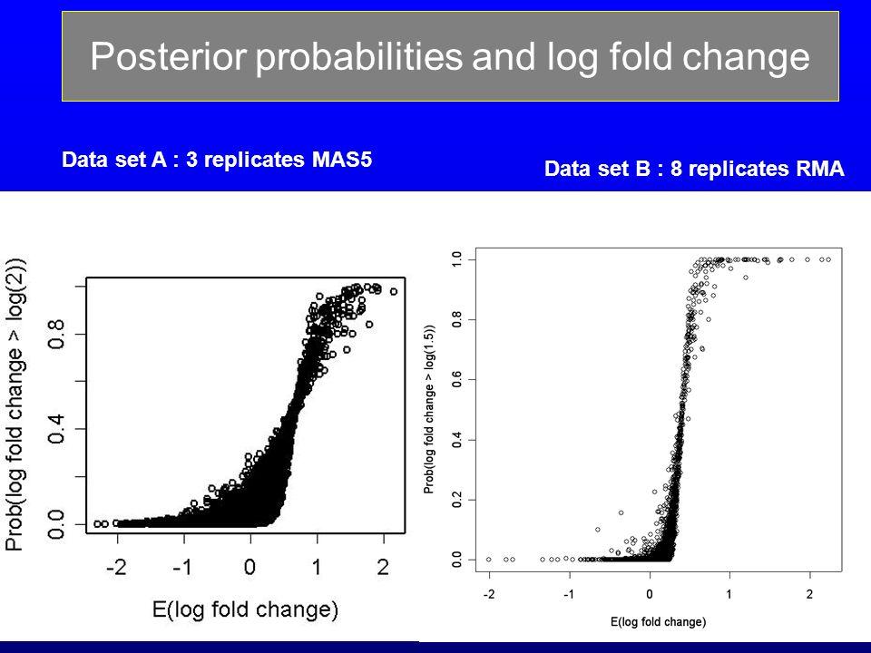35 Posterior probabilities and log fold change Data set A : 3 replicates MAS5 Data set B : 8 replicates RMA