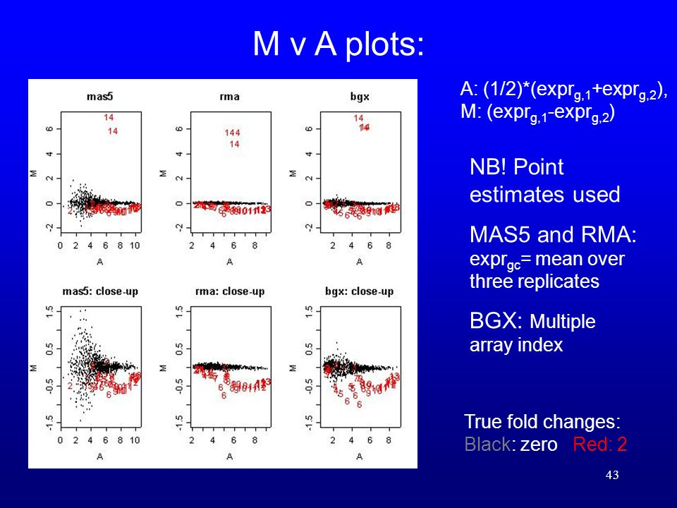 43 M v A plots: True fold changes: Black: zero Red: 2 A: (1/2)*(expr g,1 +expr g,2 ), M: (expr g,1 -expr g,2 ) NB.
