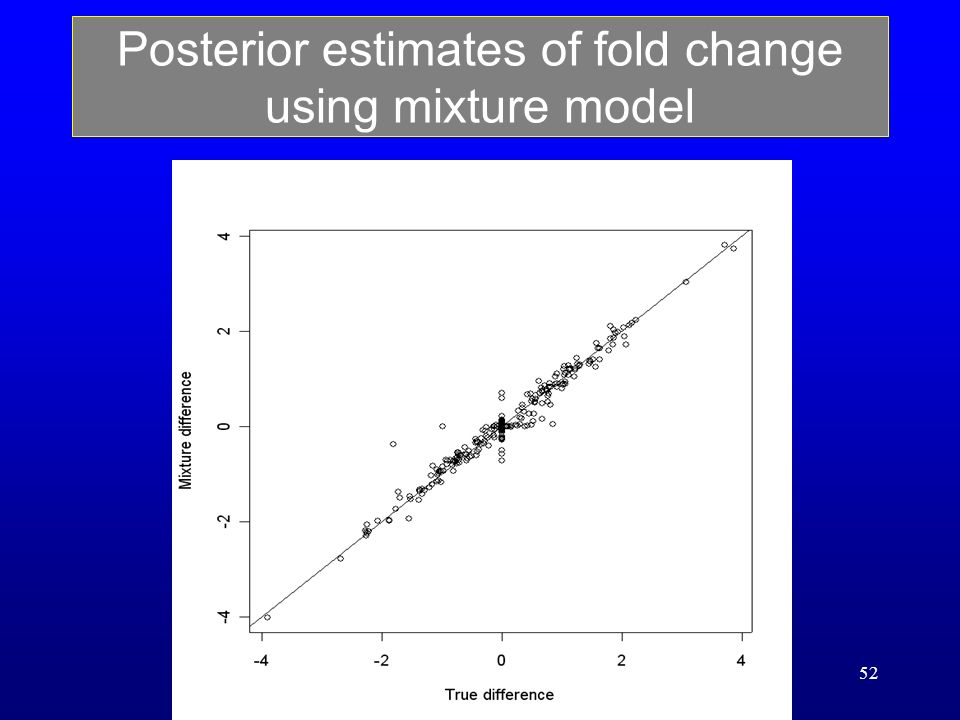 52 Posterior estimates of fold change using mixture model