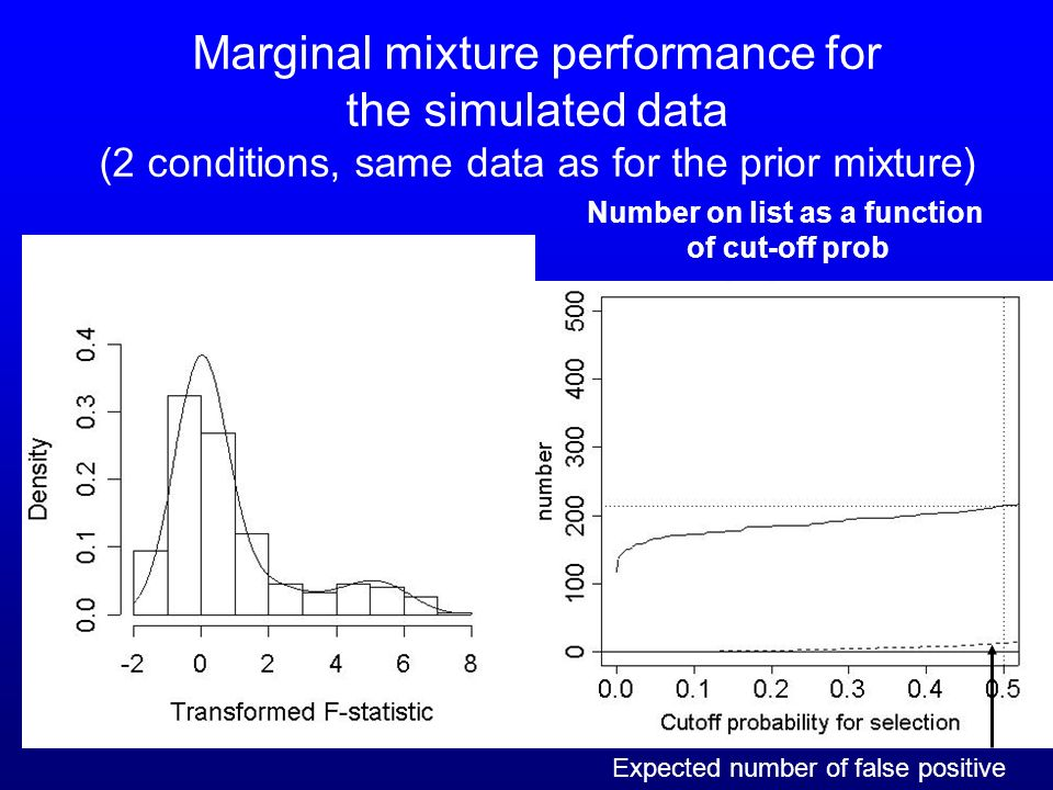 58 Marginal mixture performance for the simulated data (2 conditions, same data as for the prior mixture) Number on list as a function of cut-off prob Expected number of false positive
