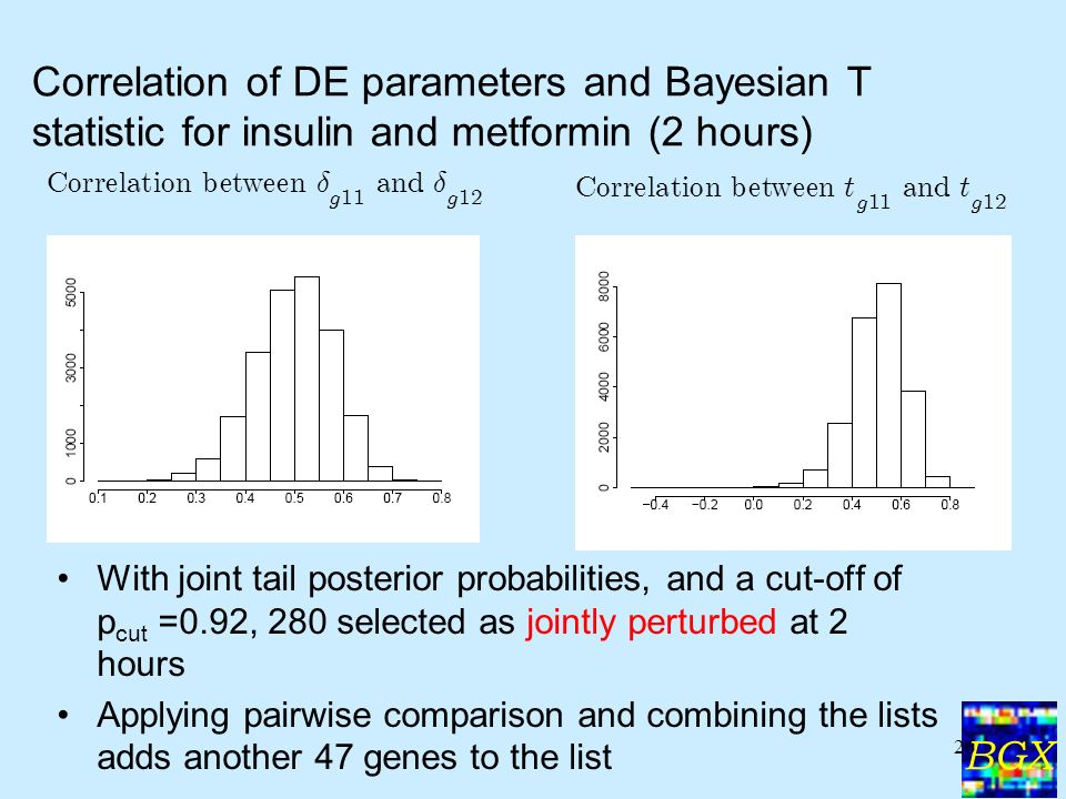 BGX 26 Correlation of DE parameters and Bayesian T statistic for insulin and metformin (2 hours) With joint tail posterior probabilities, and a cut-off of p cut =0.92, 280 selected as jointly perturbed at 2 hours Applying pairwise comparison and combining the lists adds another 47 genes to the list C orre l a t i on b e t ween t g 11 an d t g 12 C orre l a t i on b e t ween ± g 11 an d± g 12