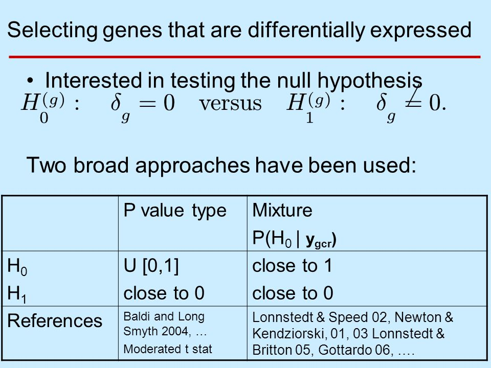 BGX 7 Selecting genes that are differentially expressed Interested in testing the null hypothesis Two broad approaches have been used: P value typeMixture P(H 0 | y gcr ) H0H1H0H1 U [0,1] close to 0 close to 1 close to 0 References Baldi and Long Smyth 2004, … Moderated t stat Lonnstedt & Speed 02, Newton & Kendziorski, 01, 03 Lonnstedt & Britton 05, Gottardo 06, ….