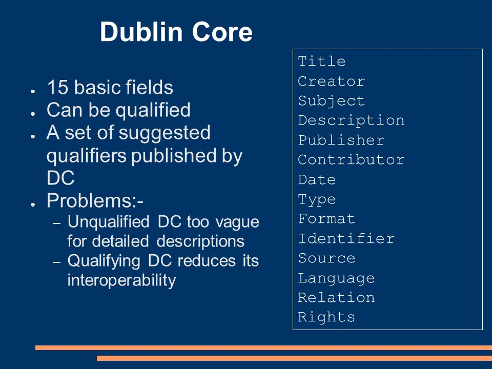 Dublin Core 15 basic fields Can be qualified A set of suggested qualifiers published by DC Problems:- – Unqualified DC too vague for detailed descriptions – Qualifying DC reduces its interoperability Title Creator Subject Description Publisher Contributor Date Type Format Identifier Source Language Relation Rights
