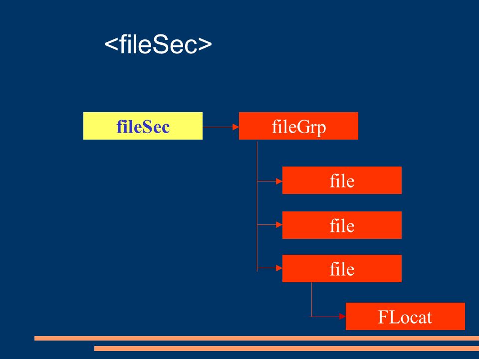 fileSecfileGrp file FLocat