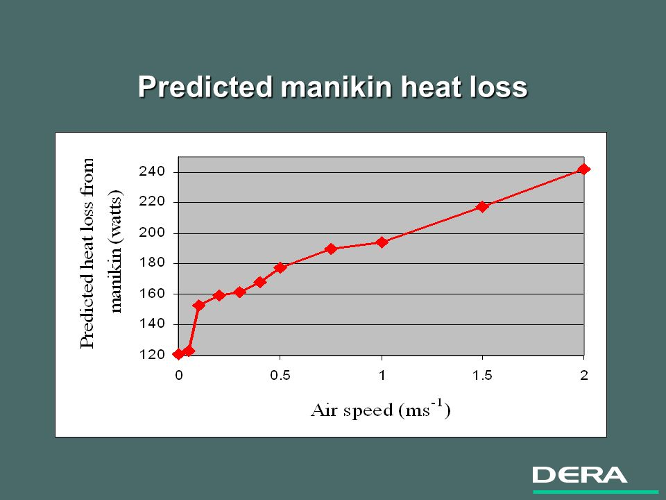 Predicted manikin heat loss