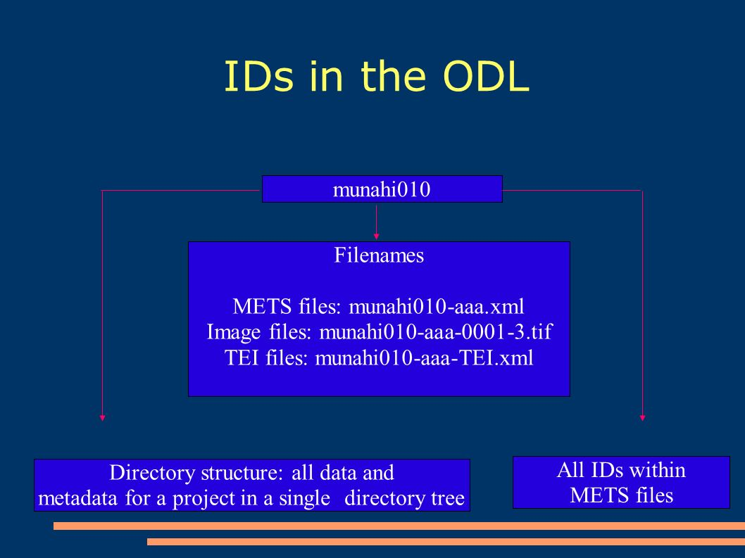 IDs in the ODL munahi010 Filenames METS files: munahi010-aaa.xml Image files: munahi010-aaa-0001-3.tif TEI files: munahi010-aaa-TEI.xml Directory structure: all data and metadata for a project in a single directory tree All IDs within METS files