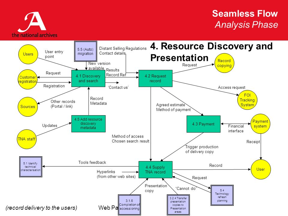 Seamless Flow Analysis Phase Web Pages 4. Resource Discovery and Presentation 4.3 Payment 4.4 Supply TNA record 4.2 Request record 4.1 Discovery and s