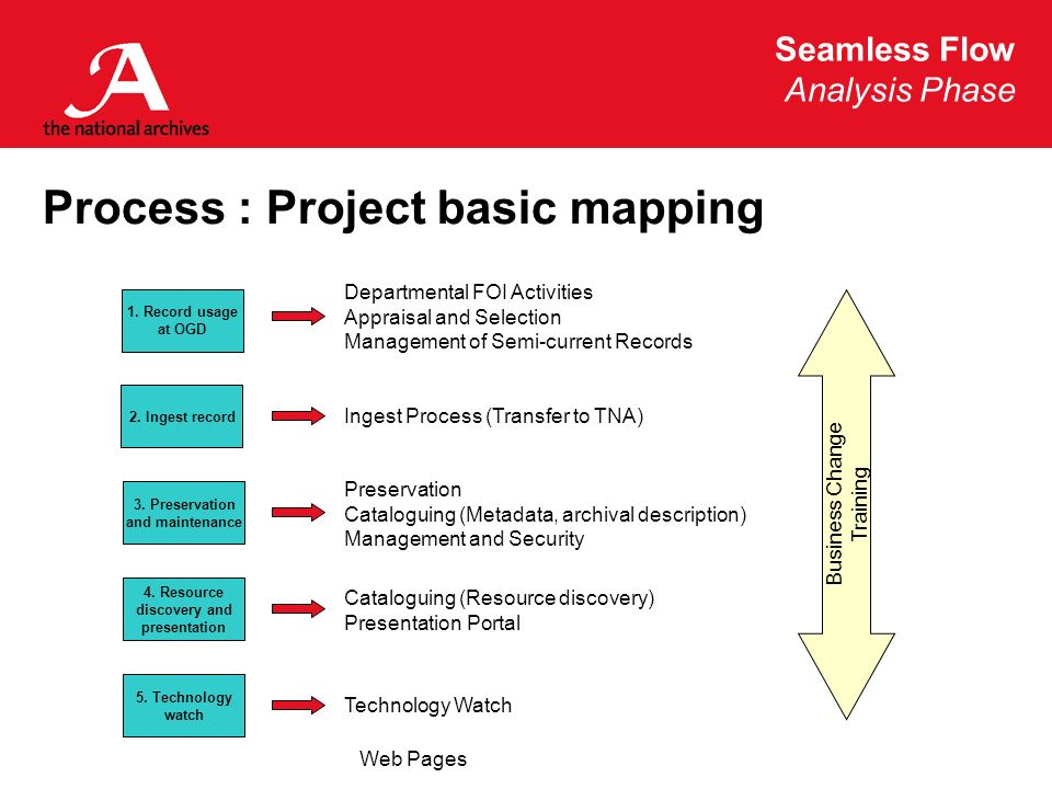 Seamless Flow Analysis Phase Web Pages Process : Project basic mapping 1. Record usage at OGD 2. Ingest record 3. Preservation and maintenance 4. Reso