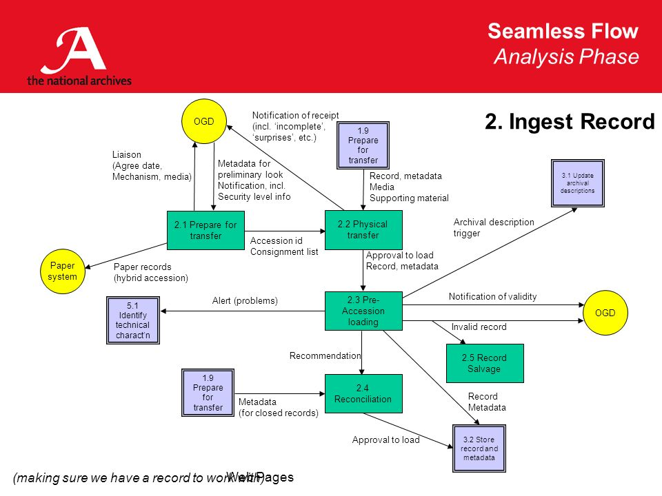 Seamless Flow Analysis Phase Web Pages 2. Ingest Record 2.5 Record Salvage 2.3 Pre- Accession loading 2.2 Physical transfer 1.9 Prepare for transfer 3