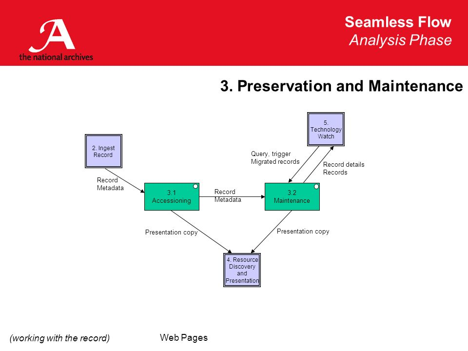 Seamless Flow Analysis Phase Web Pages 3. Preservation and Maintenance 3.2 Maintenance 3.1 Accessioning 2. Ingest Record 5. Technology Watch Record Me