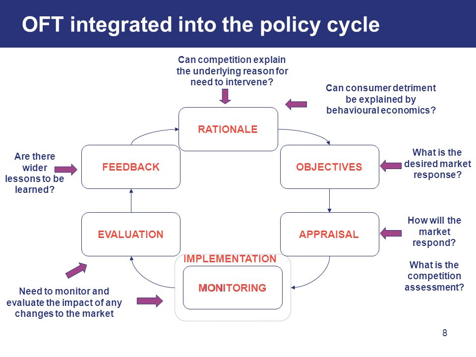 8 OFT integrated into the policy cycle RATIONALE OBJECTIVES APPRAISAL FEEDBACK EVALUATION MONITORING IMPLEMENTATION Can competition explain the underl