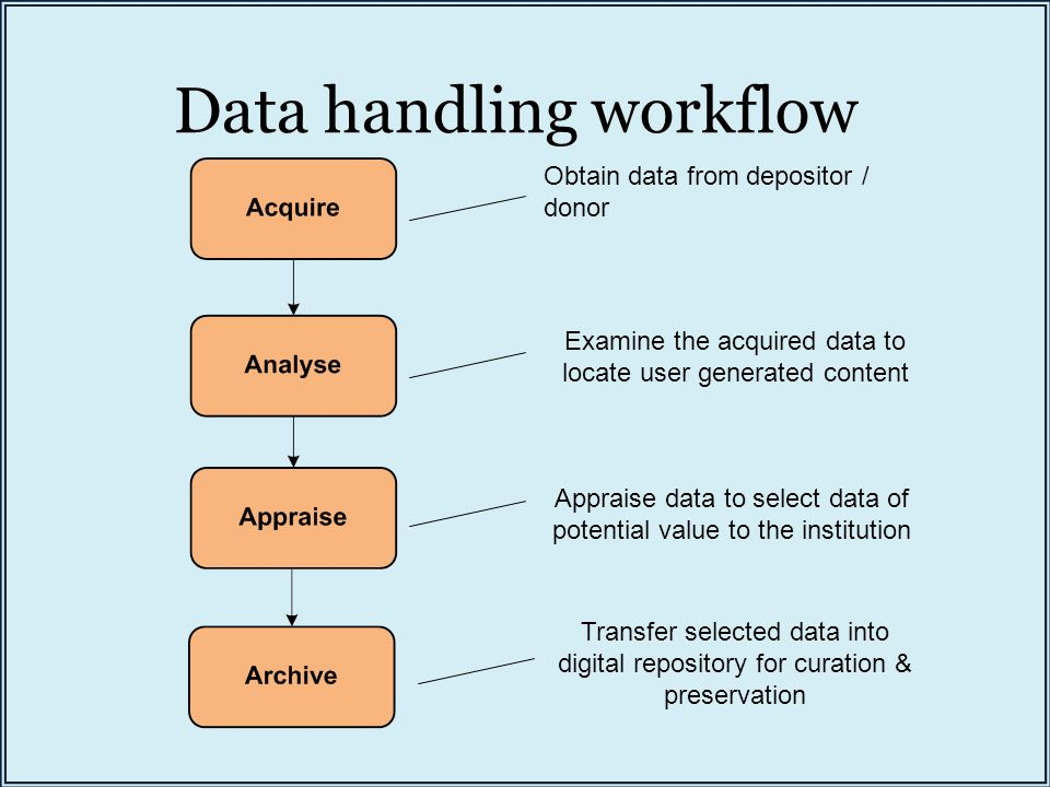 Data handling workflow Obtain data from depositor / donor Examine the acquired data to locate user generated content Appraise data to select data of potential value to the institution Transfer selected data into digital repository for curation & preservation