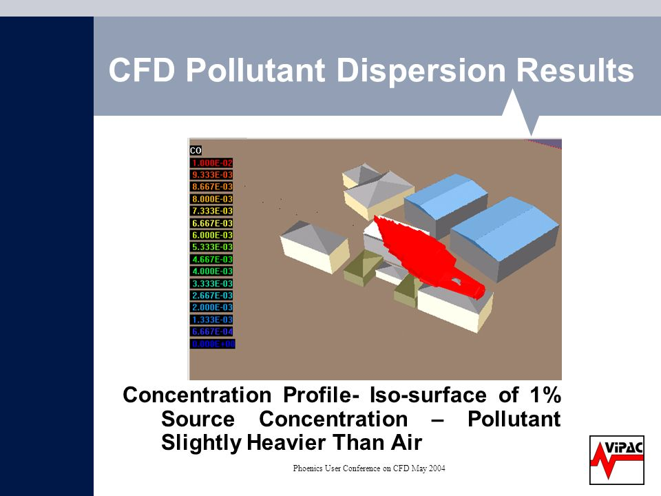 Phoenics User Conference on CFD May 2004 CFD Pollutant Dispersion Results Concentration Profile- Iso-surface of 1% Source Concentration – Pollutant Slightly Heavier Than Air
