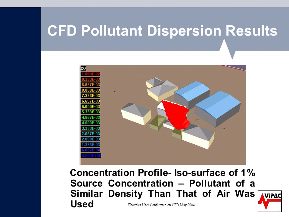 Phoenics User Conference on CFD May 2004 CFD Pollutant Dispersion Results Concentration Profile- Iso-surface of 1% Source Concentration – Pollutant of a Similar Density Than That of Air Was Used
