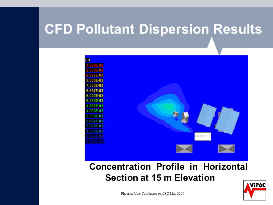 Phoenics User Conference on CFD May 2004 CFD Pollutant Dispersion Results Concentration Profile in Horizontal Section at 15 m Elevation