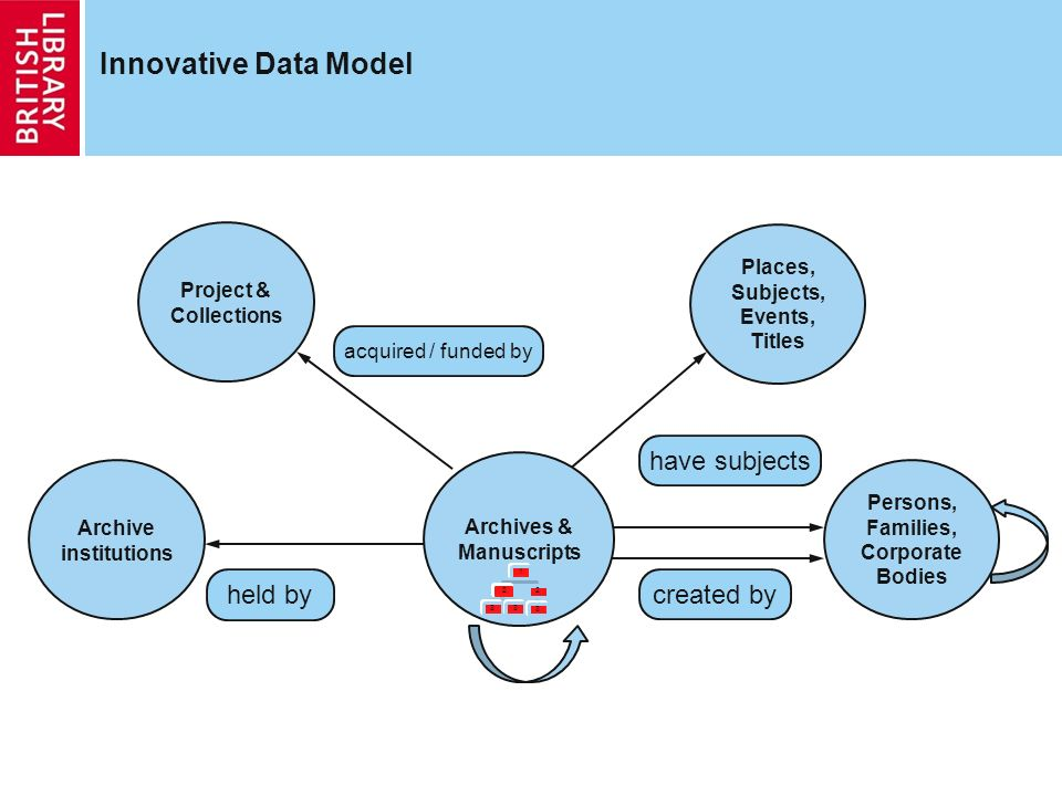 Innovative Data Model Project & Collections held by Persons, Families, Corporate Bodies created by Archives & Manuscripts Places, Subjects, Events, Ti