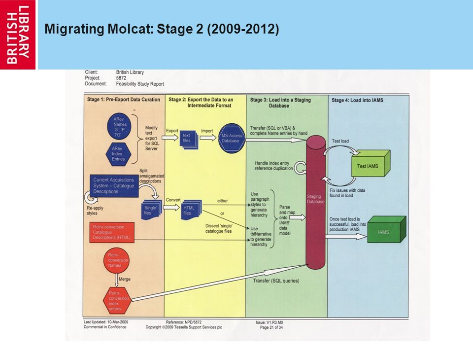 Migrating Molcat: Stage 2 (2009-2012)
