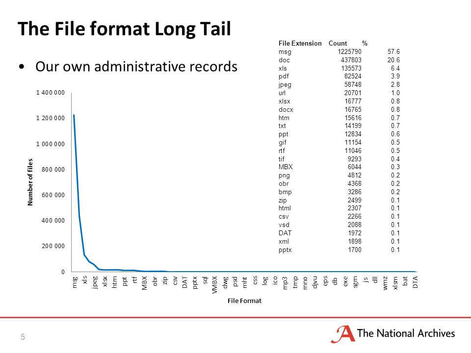 The File format Long Tail Our own administrative records 5 File ExtensionCount% msg122579057.6 doc43780320.6 xls1355736.4 pdf825243.9 jpeg587482.8 url