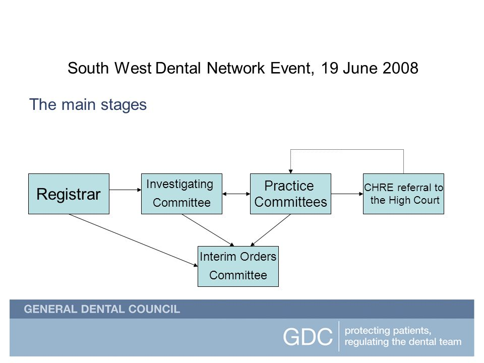 South West Dental Network Event South West Dental Network Event, 19 June 2008 The main stages Registrar Investigating Committee Practice Committees CHRE referral to the High Court Interim Orders Committee