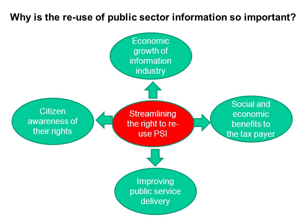 Economic growth of information industry Social and economic benefits to the tax payer Improving public service delivery Citizen awareness of their rights Streamlining the right to re- use PSI Why is the re-use of public sector information so important