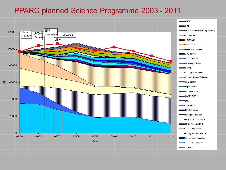 PPARC planned Science Programme 2003 - 2011