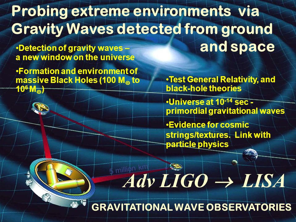 17th February 2003Town Meeting 18 Adv LIGO LISA GRAVITATIONAL WAVE OBSERVATORIES Probing extreme environments via Gravity Waves detected from ground a