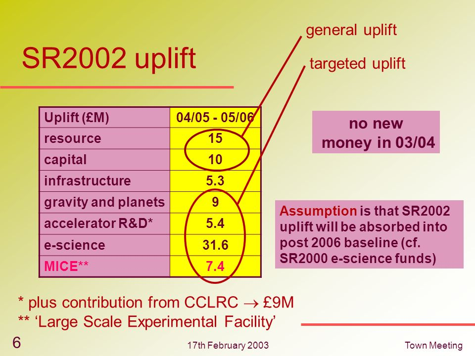 17th February 2003Town Meeting 6 SR2002 uplift Uplift (£M)04/05 - 05/06 resource15 capital10 infrastructure5.3 gravity and planets9 accelerator R&D*5.