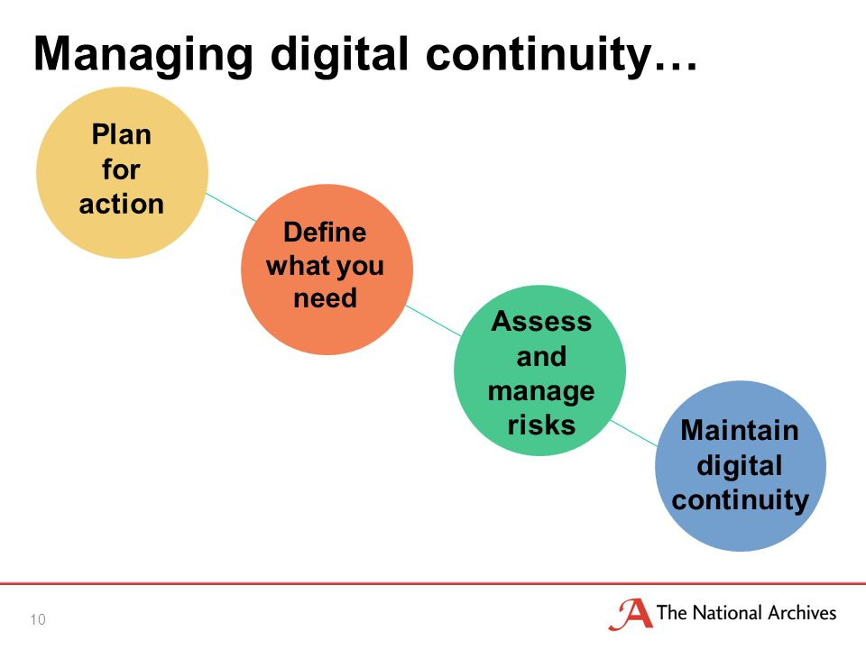 Managing digital continuity… 10 Plan for action Define what you need Assess and manage risks Maintain digital continuity