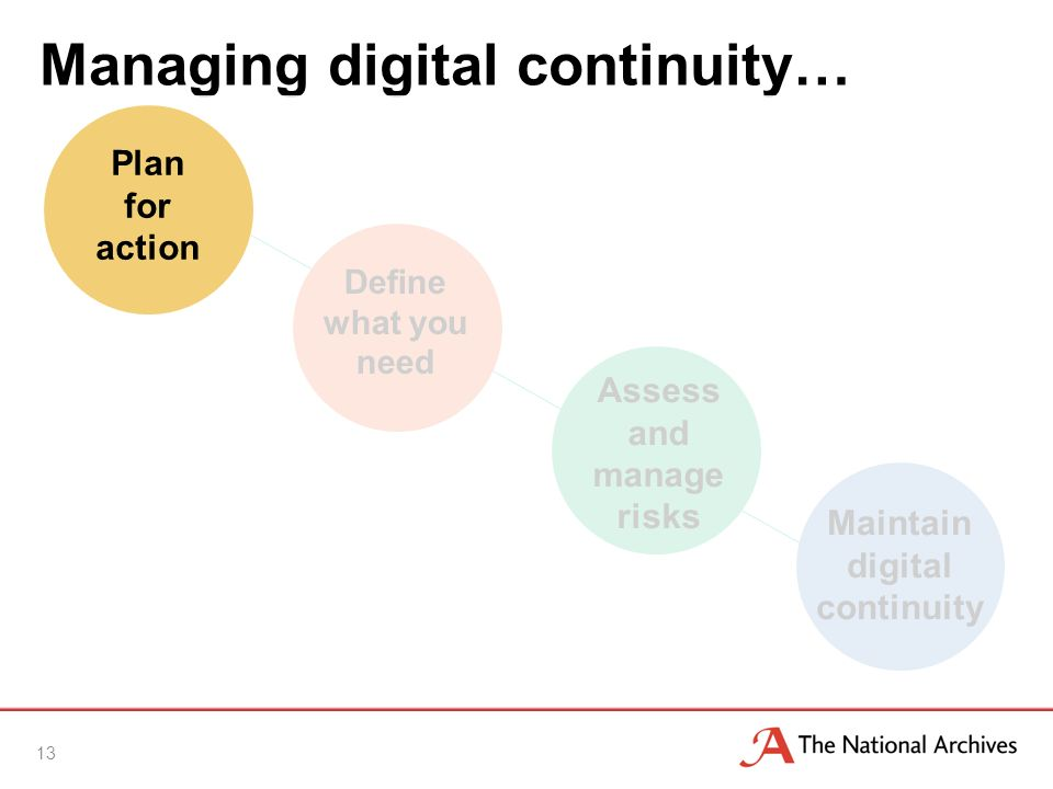 Managing digital continuity… 13 Define what you need Assess and manage risks Maintain digital continuity Plan for action