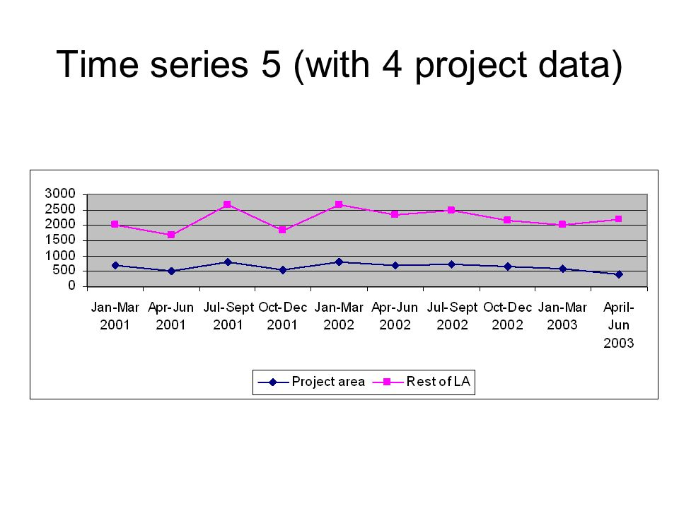Time series 5 (with 4 project data)