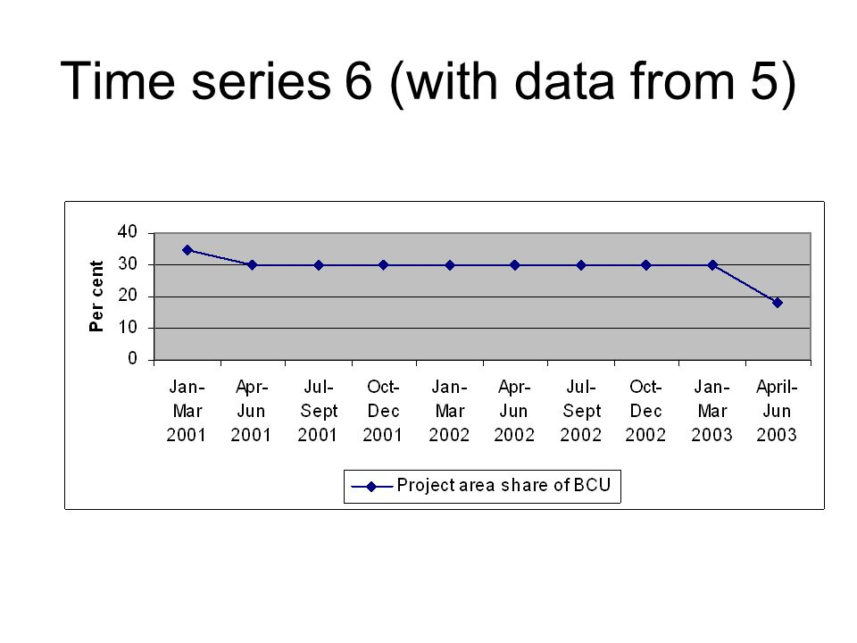 Time series 6 (with data from 5)