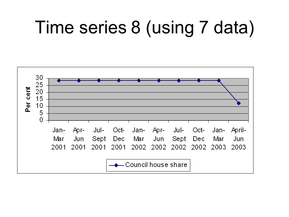 Time series 8 (using 7 data)