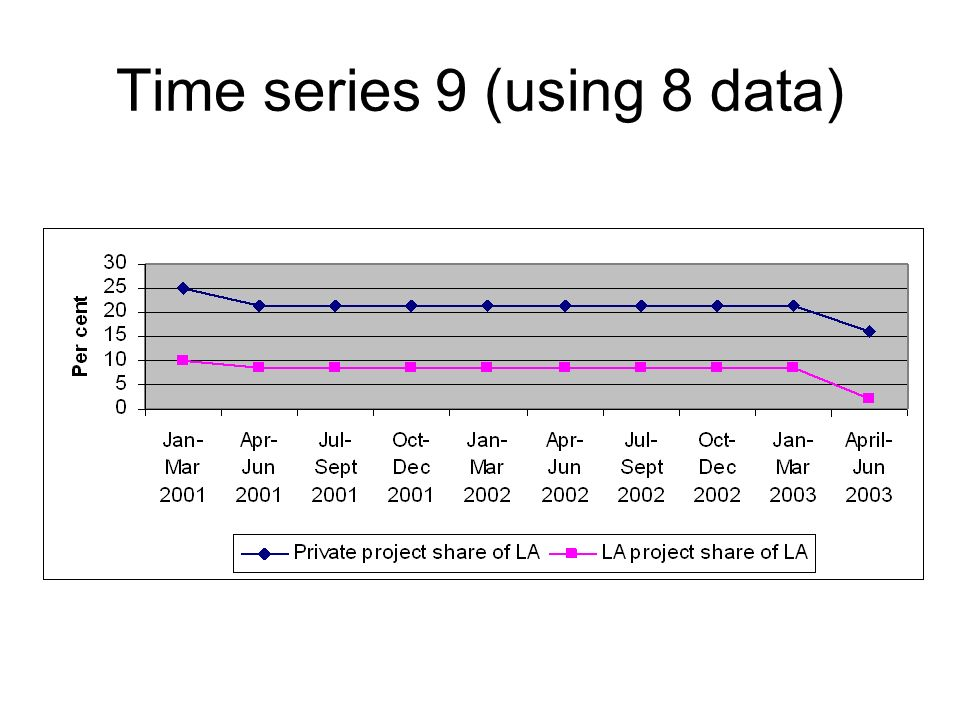 Time series 9 (using 8 data)