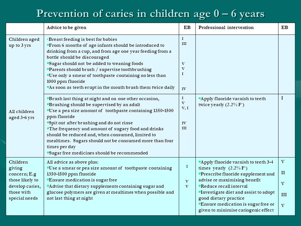 Prevention of caries in children age 0 – 6 years Advice to be given EB Professional intervention EB Children aged up to 3 yrs All children aged 3-6 yr