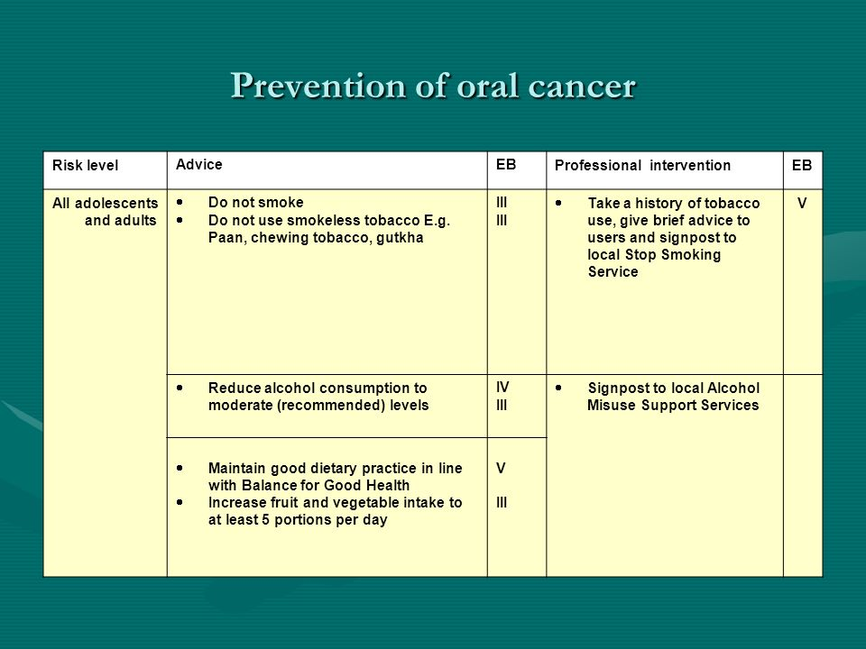 Prevention of oral cancer Risk levelAdviceEBProfessional interventionEB All adolescents and adults Do not smoke Do not use smokeless tobacco E.g. Paan