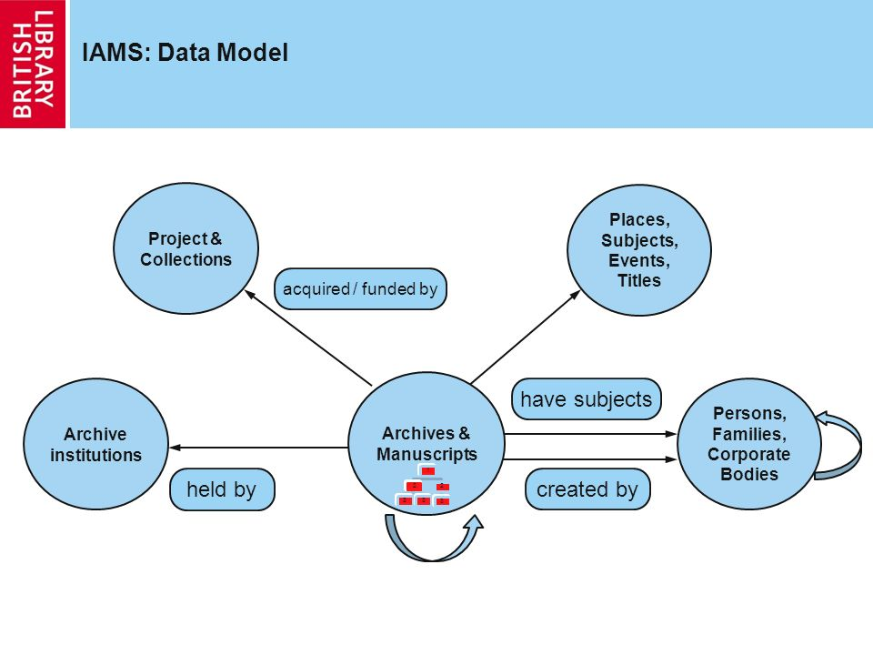 IAMS: Data Model Project & Collections held by Persons, Families, Corporate Bodies created by Archives & Manuscripts Places, Subjects, Events, Titles have subjects Archive institutions acquired / funded by