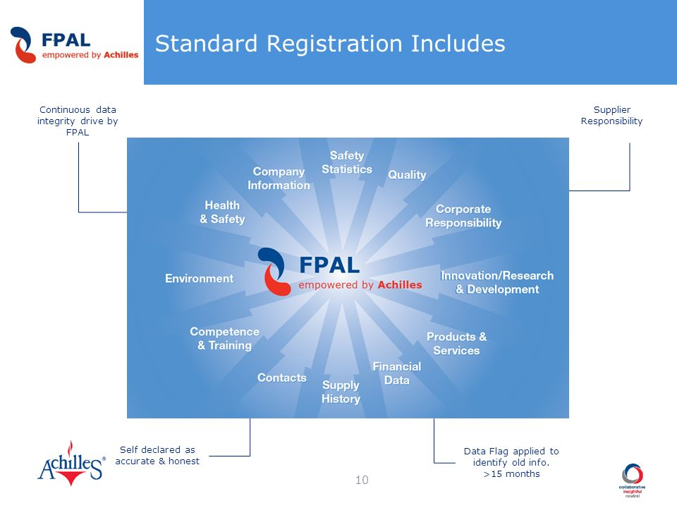 Standard Registration Includes 10 Supplier Responsibility Data Flag applied to identify old info. >15 months Continuous data integrity drive by FPAL S