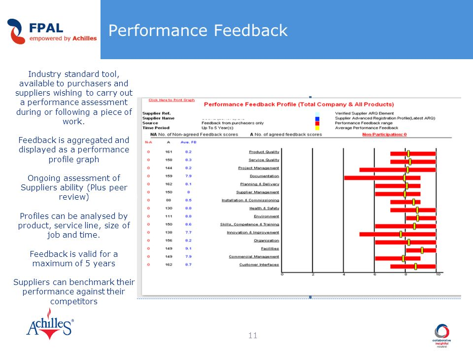 Performance Feedback 11 Industry standard tool, available to purchasers and suppliers wishing to carry out a performance assessment during or followin