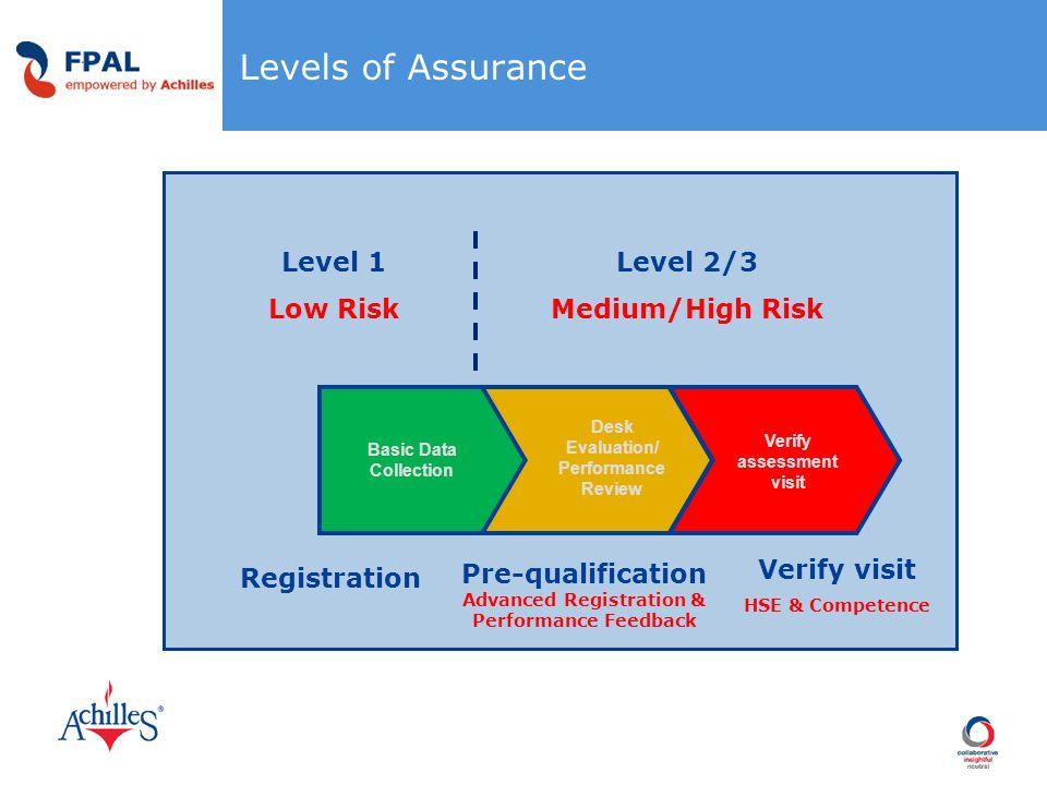 Levels of Assurance Level 1 Low Risk Registration Basic Data Collection Level 2/3 Medium/High Risk Desk Evaluation/ Performance Review Pre-qualificati