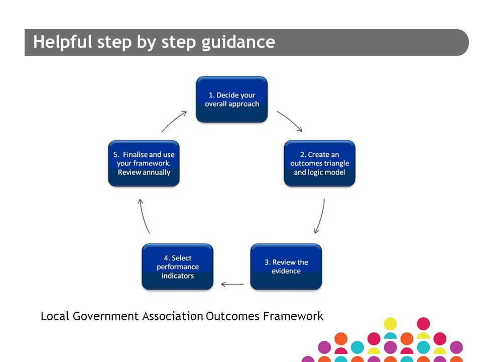 Helpful step by step guidance Local Government Association Outcomes Framework