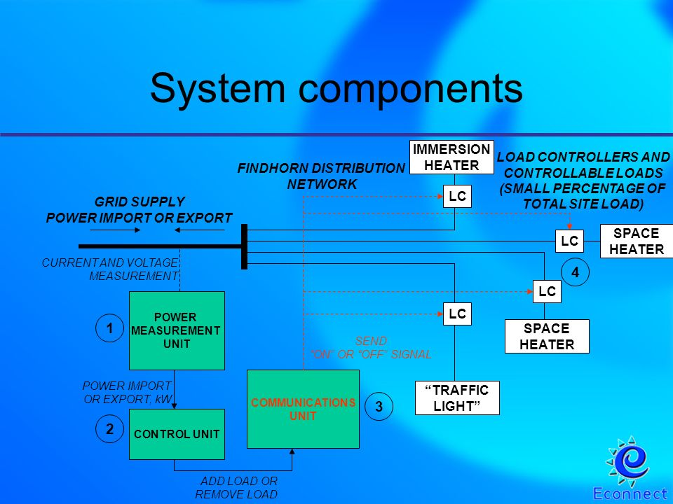 Engineering challenges Measurement of imported / exported power Signal communications – needs to be robust –powerline carrier demonstrated here via overhead line and underground cable –low power radio –communications cables –internet Control algorithm for deciding when to switch devices –need to avoid increasing import from grid.