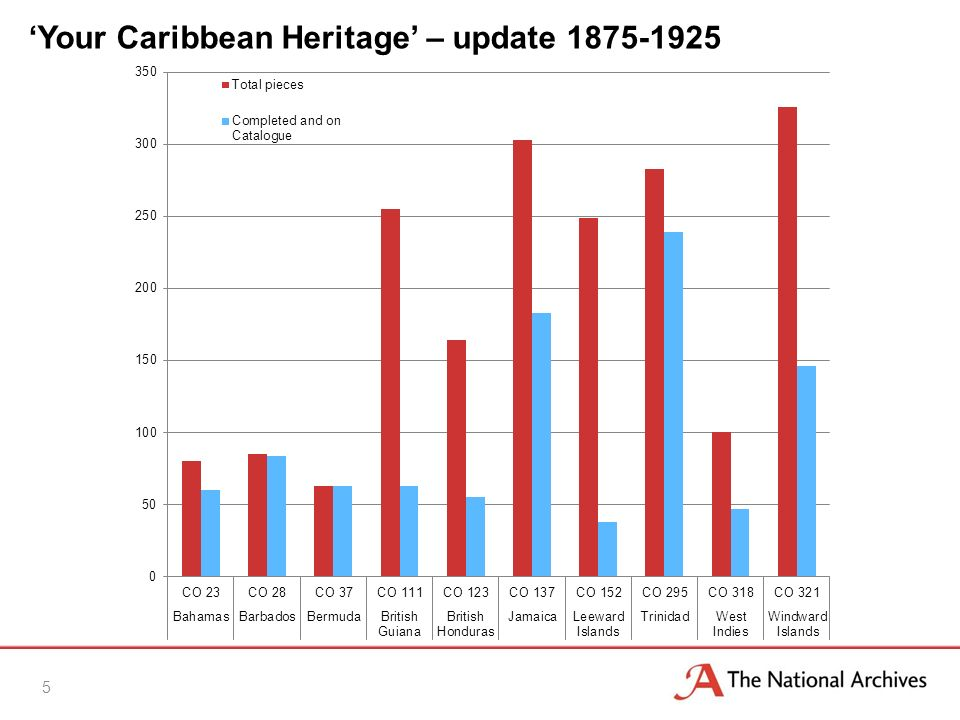 5 Your Caribbean Heritage – update 1875-1925