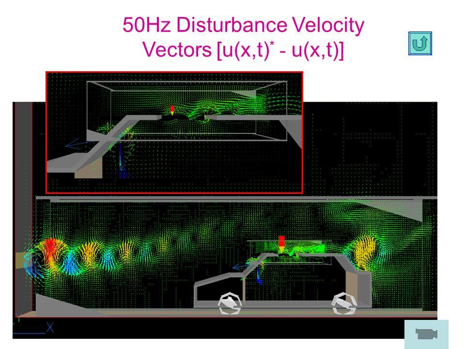 50Hz Disturbance Velocity Vectors [u(x,t) * - u(x,t)]